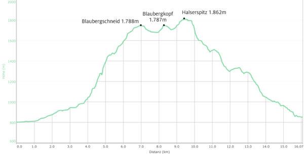 Höhenprofil Blaubergkamm